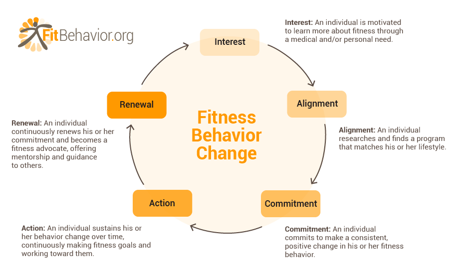 Two models of behaviour change essay