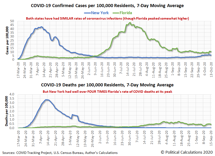 New York vs Florida: COVID-19 Confirmed Cases and Deaths per 100,000 Residents, 7-Day Moving Average