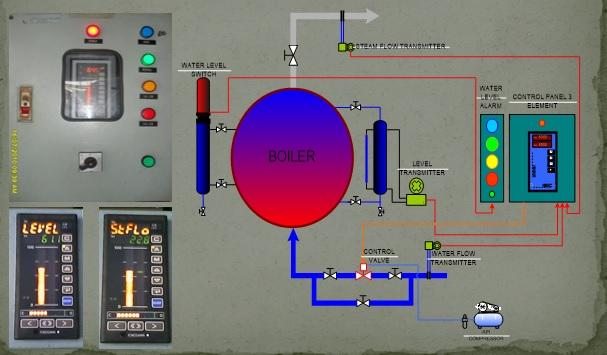 Single Element Boiler Control System