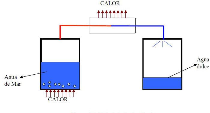 Diagrama esquemático del proceso de desalinización por destilación