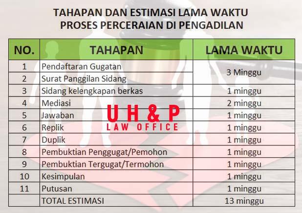 Pengacara Perceraian di Pengadilan Agama Medan
