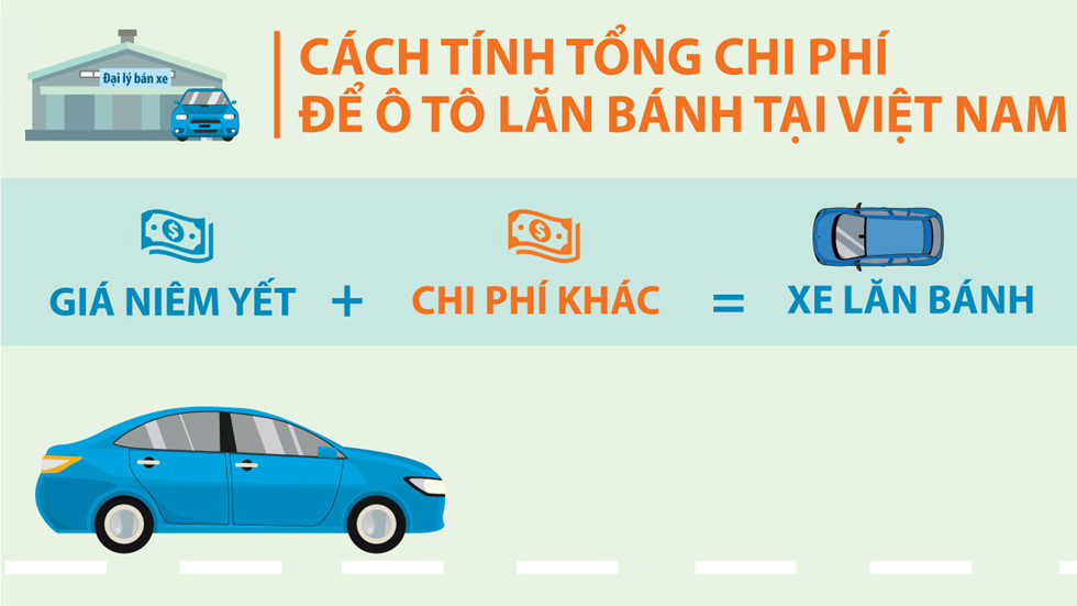 Hướng dẫn thủ tục đăng ký xe ôtô mới tại Long Biên - Thủ tục mua xe trả góp| Thủ tục mua xe Honda| Đăng ký mua xe honda