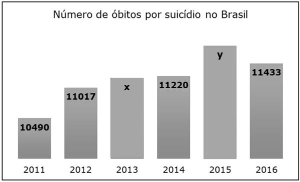 Número de óbitos por suicídio no Brasil