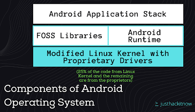 Components in Android  Operating System ( OS )