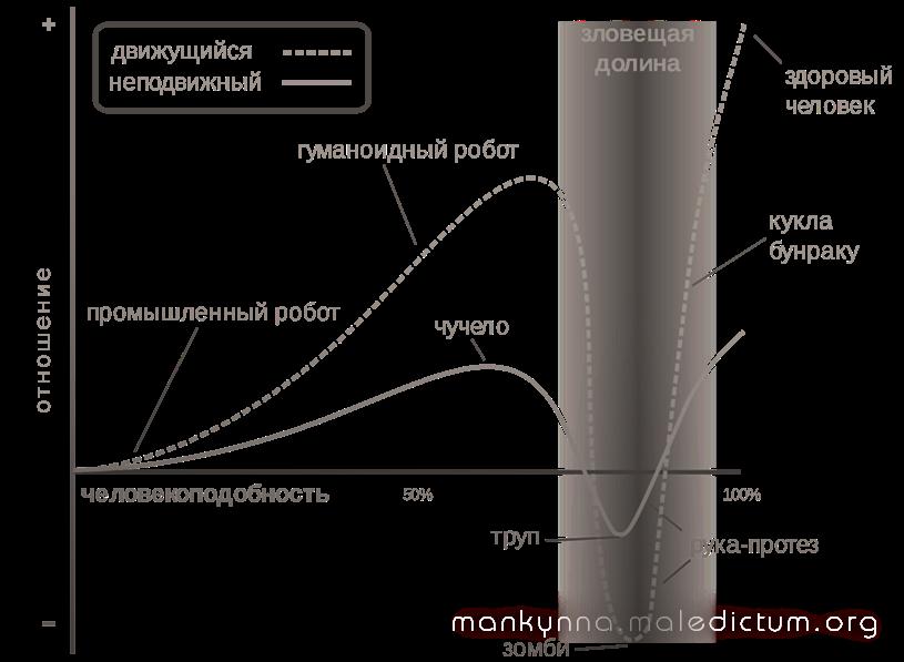 Зловещая долина в диаграмме