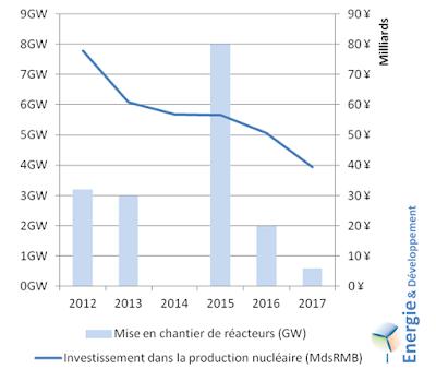 Evolution des investissements chinois dans le nucléaire et des mises en chantier de réacteurs