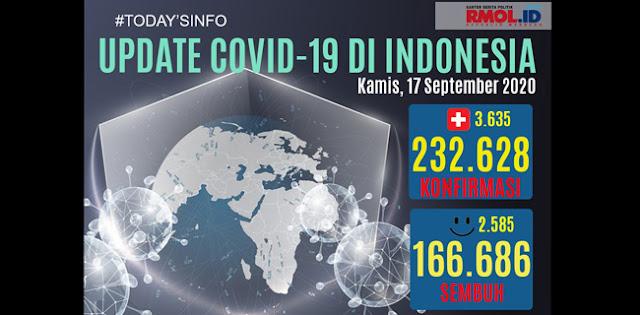 Corona 17 September: Positif 232.628, Sembuh 16.686, Meninggal 9.222