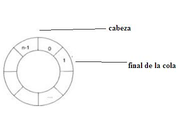 Resultado de imagen para cola circular