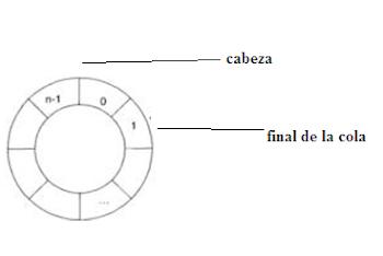 Estructuras de datos: Colas en Java
