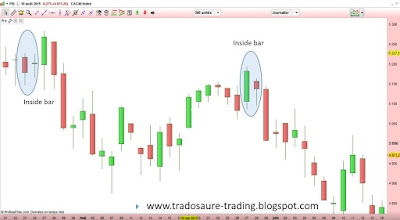 Inside day inside bar analyse technique bourse