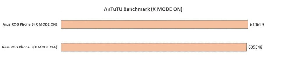Hasil pengujian Asus ROG Phone 3 X Mode On dan OFF pada Antutu Benchmark