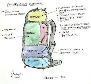 Cara Packing Carier untuk Mendaki Gunung