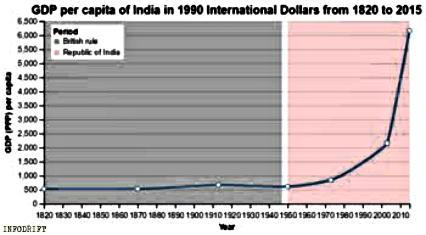 GDP history