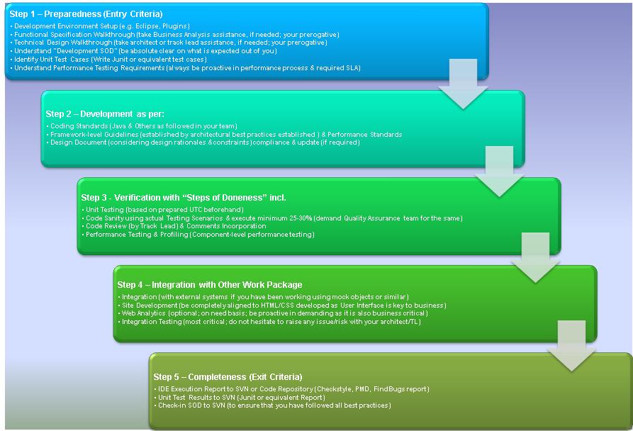 Ankur Kumar's Blog - Pragmatic Best Practices for Digital