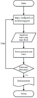Diagram Alir (Flowchart) Riset Kata Kunci Dengan Ubersuggest