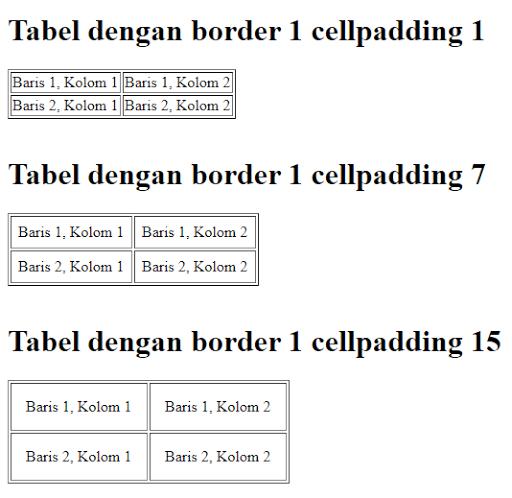 Cellpadding pada tabel html