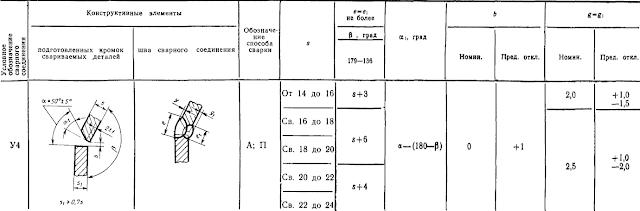 ГОСТ 11533-75-У4