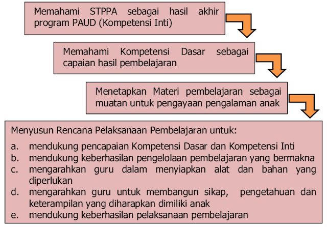 Memahami STPPA sebagai hasil akhir program PAUD (Kompetensi Inti) Memahami Kompetensi Dasar sebagai capaian hasil pembelajaran Menetapkan Materi pembelajaran sebagai muatan untuk pengayaan pengalaman anak Menyusun Rencana Pelaksanaan Pembelajaran untuk: a. mendukung pencapaian Kompetensi Dasar dan Kompetensi Inti b. mendukung keberhasilan pengelolaan pembelajaran yang bermakna  c. mengarahkan guru dalam menyiapkan alat dan bahan yang diperlukan d. mengarahkan guru untuk membangun sikap, pengetahuan dan keterampilan yang diharapkan dimiliki anak e. mendukung keberhasilan pelaksanaan pembelajaran