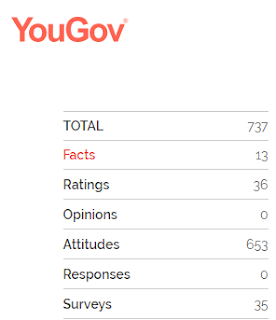 A screenshot of YouGov's statistical breakdown of your responses