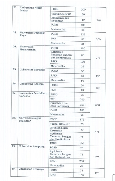 Daftar Universitas  LPTK Yang Berhak Menyelenggarakan PPG Prajabatan Mandiri 2019/2020