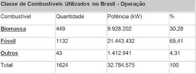 principais combustiveis utilizados nas usinas termeletricas do brasil