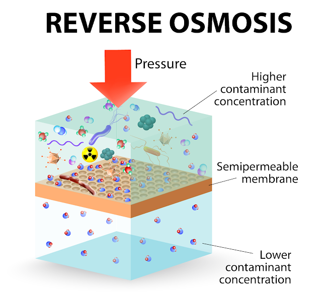 What is Osmosis Technology, Reverse Osmosis and Useful?