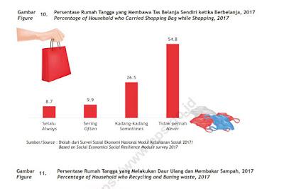 Data BPS tentang Sampah Plastik
