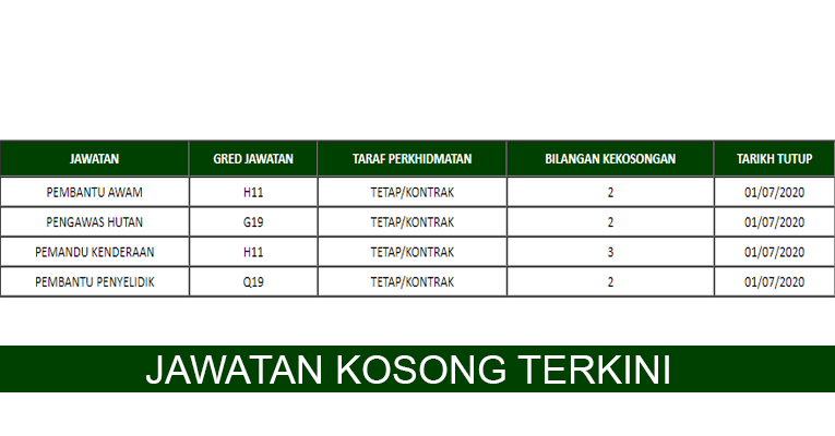 Kekosongan Terkini di Institut Penyelidikan Perhutanan Malaysia (FRIM)