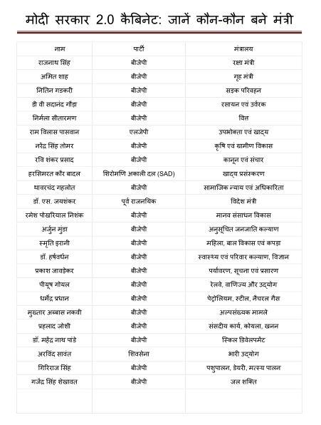 मोदी सरकार 2.0 कैबिनेट कौन-कौन बने मंत्री : सभी प्रतियोगी परीक्षाओं के लिए   Modi government 2.0 Cabinet Who Became Ministers : for all Competitive Exams