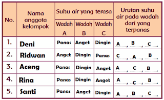 Tabel percobaan suhu air www.jokowidodo-marufamin.com