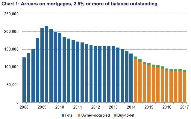 btl mortgage arrears april 2017