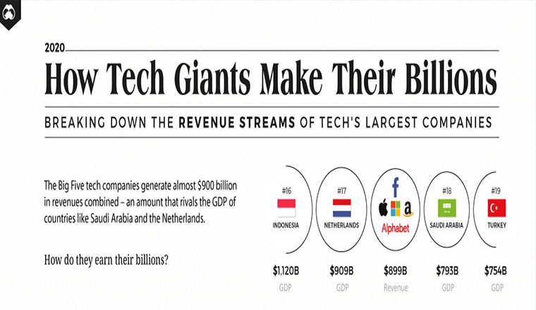 How Tech Giants Makes Their Billions