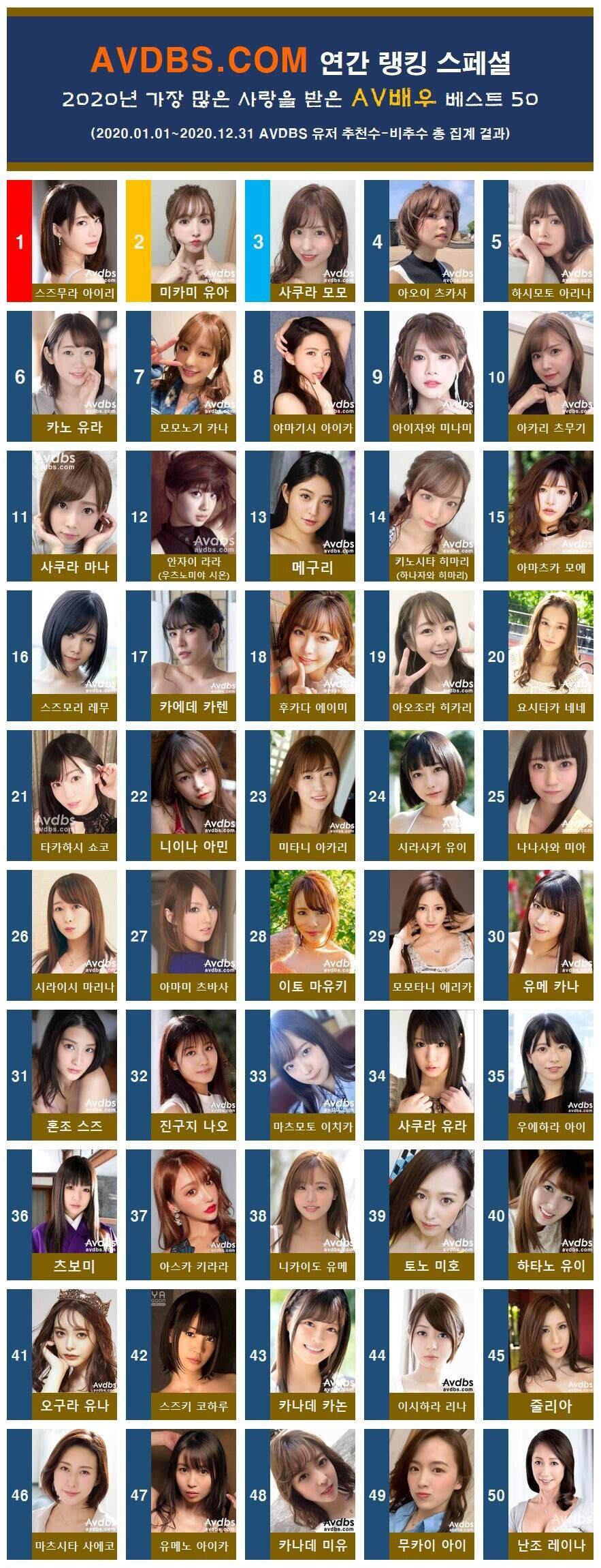 한국인 기준 2020년 AV배우 랭킹