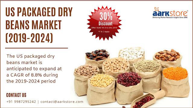 US Packaged Dry Beans Market-Aarkstore Enterprise