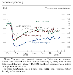 Fed Services Indicators