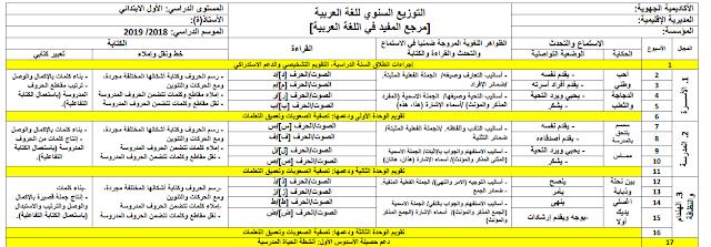 التوزيع السنوي مرجع المفيد في اللغة العربية للمستوى الأول وفق آخر المستجدات