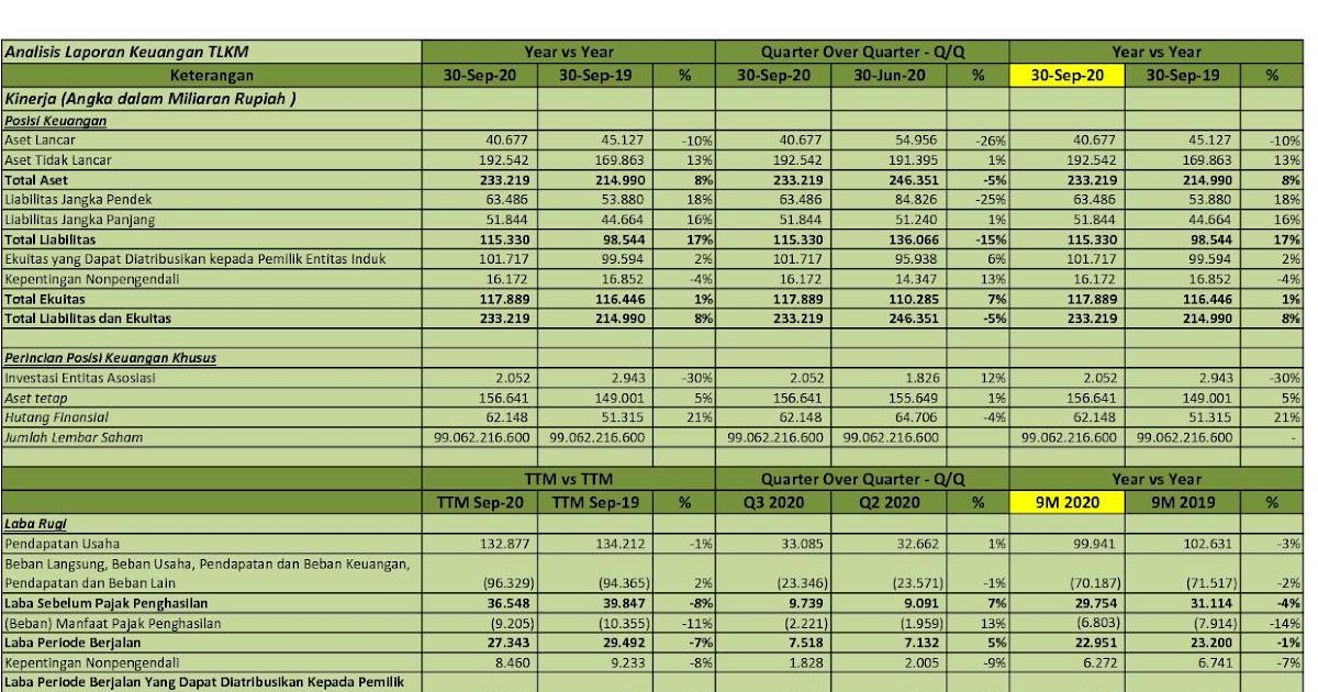 Idx Investor Tlkm Q3 2020 Pt Telekomunikasi Indonesia Persero Tbk Analisis Laporan Keuangan