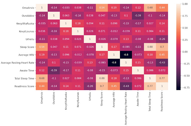 korrelaatiotaulukko correlation matrix