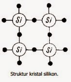 Struktur kristal silikon