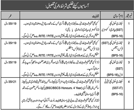 EDUCATION DEPARTMENT ESED KPK VACANCIES SST, SST IT, SST PHYSICS/MATHS, SST BIO/CHEM
