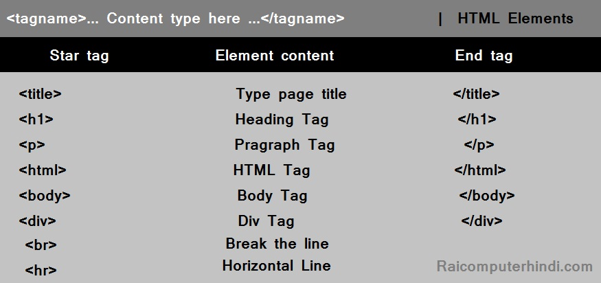 What is HTML Elements in hindi