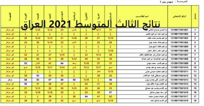 بعد انهاء الطلاب لاختباراتهم في المرحلة المتوسطة في جميع المحافظات العراقية ينتظر الطلاب والطالبات موعد رفع نتائج الثالث المتوسط في العراق 2021 عبر ملفات pdf تحمل أسماء المحافظات والمدرسة، والطالب، فنقدم لكم المواقع الرسمية، التي يتم من خلالها الإعلان عن نتائج العام الدراسي الحالي 2020 – 2021  وفد سبق، وظهرت فيها النتائج في العام الماضي.  الاستعلام عن نتائج الثالث المتوسط الدور الأول 2021  نقدم لكم مواقع استخراج نتائج الصف الثالث المتوسط الأول 2021 للطلاب من خلال ادخال اسم المحافظة والتي يتم رفعها بعد الانتهاء من الامتحانات ومن خلال المواقع الإلكترونية وصفحات التواصل الاجتماعي، حيث يتابع الطلاب امتحاناتهم في الصف الثالث المتوسط، ويسألون عن موعد اعتماد وزير التربية العراقي الدكتور محمد إقبال الصيدلي. ينتظر رفع نتائج الثالث المتوسط بالعراق 2021 ، والإعلان عبر الدخول إلى موقع وزارة التربية والتعليم العراقية، فسيتم رفع نتائج الثالث المتوسط في العراق التي يستعلم منها عن النتائج لكافة المراحل التعليمية في الدولة العراقية.  موقع وزارة التربية والتعليم معلومات عن التعليم العراقي إحدى الدراسات الاستطلاعية التفصيلية لنظام التعليم في العراق التي تم إجرائها في عام 2010 تم الإشارة إلى أن بالرغم من التحسينات الكبيرة التي طرأت منذ عام 2003 إلا أن نظام التعليم يتطلب الاستثمارات الكبيرة للتغلب على ميراث الصراع، ويحدد التقرير سلسلة من التوصيات التي تشمل الحاجة إلى سياسة التعليم التي تستند على الأدلة، وإعادة هيكلة وترشيد وظيفية جديدة، حول تفويض أكبر خدمة نموذج التسليم، وزيادة تنمية الموارد البشرية، وتطوير تقديم الخدمات للتركيز على الإنفاق العام. فلا يوجد حاليا إمدادات كافية من المدارس، ومعظم المدارس تعاني من الظروف السيئة، فحاولي 1000 مدرسة تم بناءها من الطين، والقش، أو الخيام، مع رداءة في نوعية المدخلات.