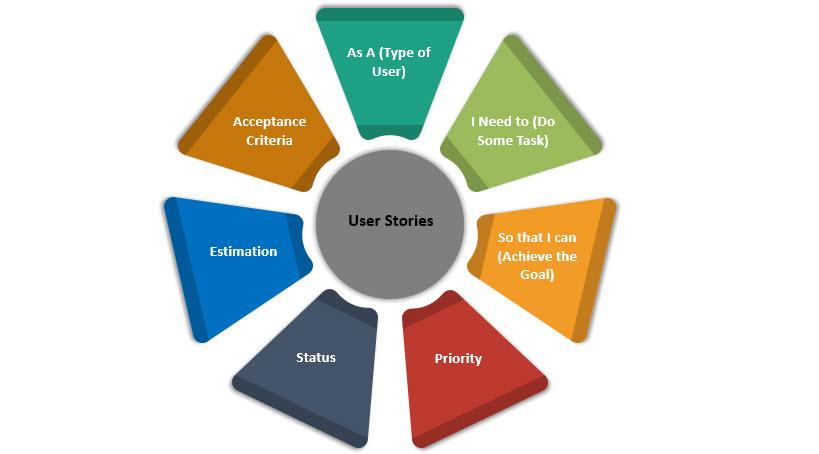 User Story, Agile User Story