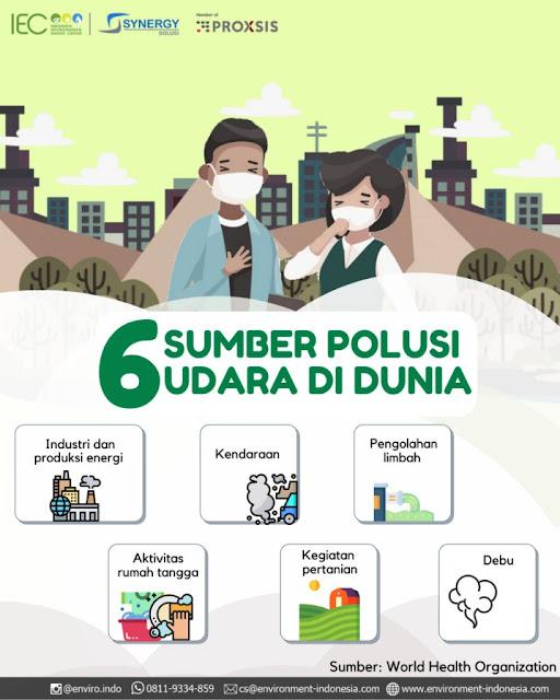 Sumber Polusi udara