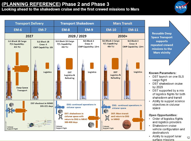 NASA Mars Mission Phase 2 and Phase 3