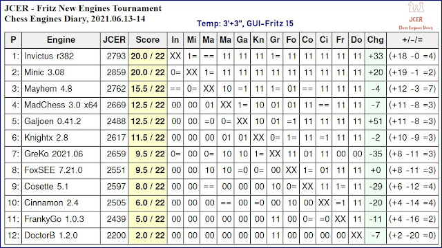 Chess Engines Diary - Tournaments 2021 - Page 9 2021.06.13.JCER.FritzNewEnginesTournament
