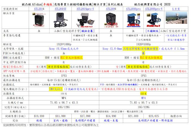 Afidus 系列工程縮時攝影機 比較Brinno縮時攝影機