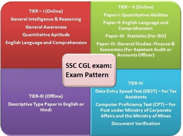SSC CGL Exam Pattern and Syllabus in Hindi
