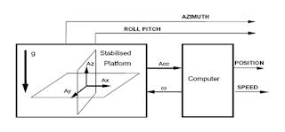 stabilizer strapdown