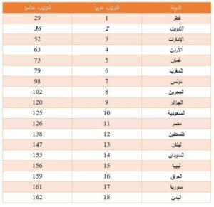 العراق يتذيل القائمة عربياً وعالمياً بمؤشر السلام العالمي 2021